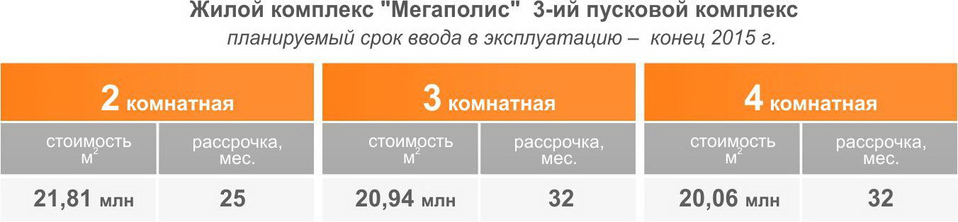 ЖК Мегаполис