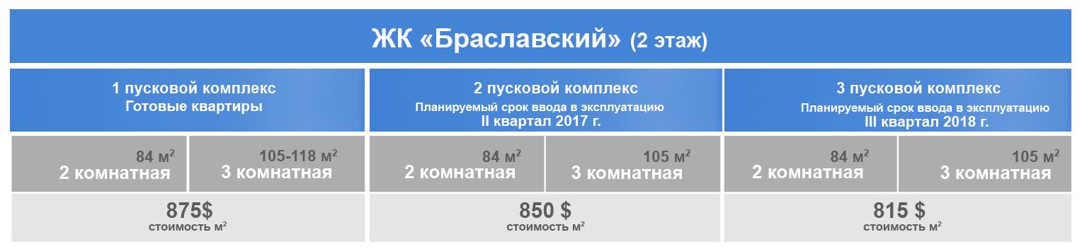 ЖК Браславский. Цены